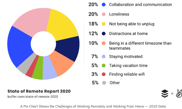Return To Work Strategy