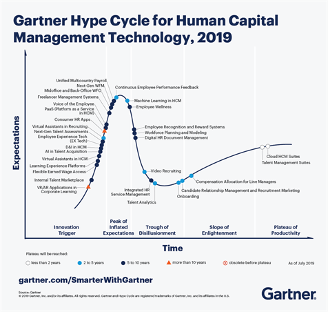 Gartner Hype Cycle For Human Capital V1