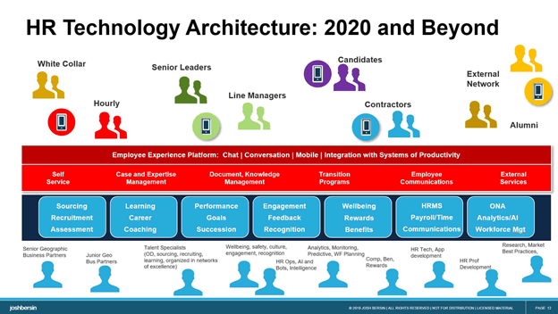 Hr Technology Architechture V1