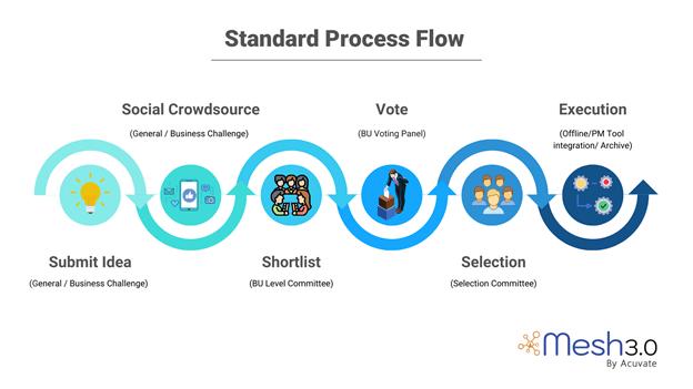 Standard Process Flow V1