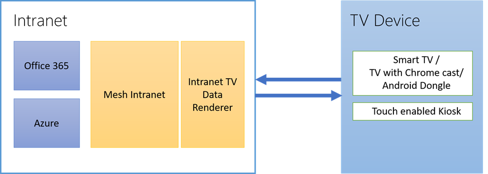Intranet Tv How It Works
